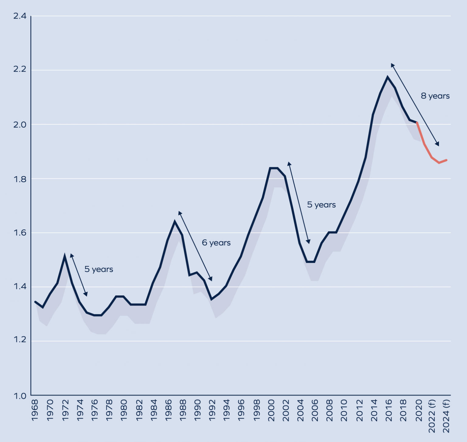 Ratio-of-London-house-prices-to-Great-Britain-average-1536x1451.png